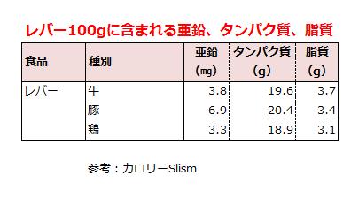 レバーの亜鉛、タンパク質、脂質の含有量