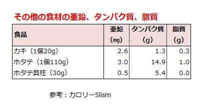 カキ、ホタテ、ホタテ貝柱の亜鉛、タンパク質、脂質の含有量