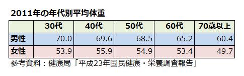 2011年の男女の年代別平均体重