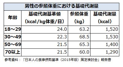 男性の参照体重における基礎代謝量
