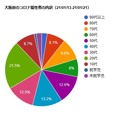 大阪府のコロナ陽性者の内訳(21/01/13-21/01/21))