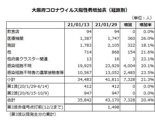 大阪府コロナウィルス陽性者数増加表(経路別)