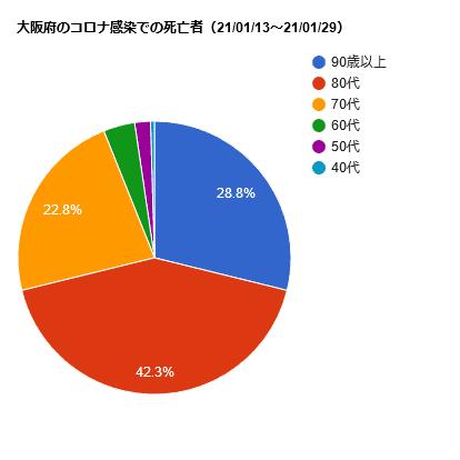 大阪府のコロナ感染での死亡者(21/01/13-21/01/29)