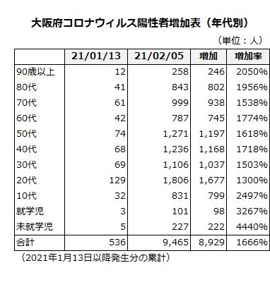 大阪府コロナウィルス増加表(年代別)