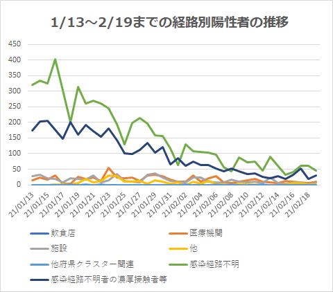 1/13~2/19までの経路別陽性者の推移