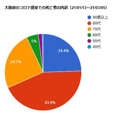 大阪府のコロナ感染での死亡者の内訳(21/01/13~21/03/05)