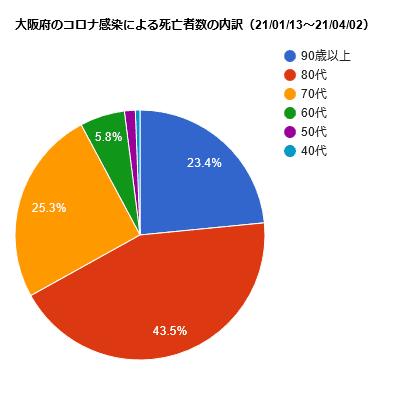 大阪のコロナ感染による死亡者数の内訳(21/01/14~21/04/02)