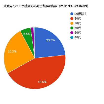 大阪府のコロナ感染での死亡者数の内訳(21/01/13~21/0409)