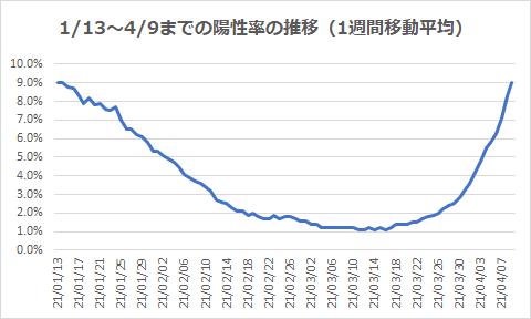 1/13~4/9までの陽性率の推移(1週間移動平均)