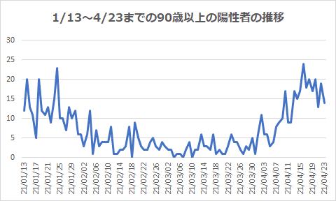 1/13~4/23までの90歳以上の陽性者の推移