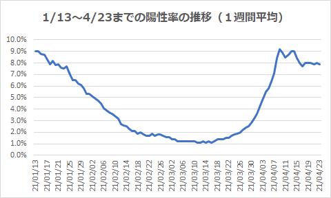 1/13~4/23までの陽性率の推移(1週間平均)