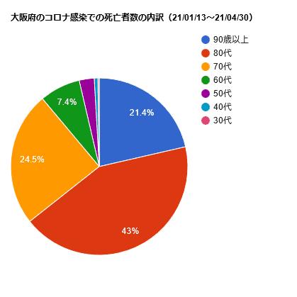 大阪府のコロナ感染での死亡者数の内訳(21/01/13~21/04/30)