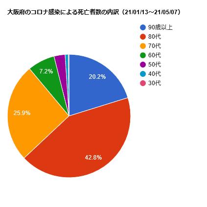 大阪府のコロナ感染での死亡者数の内訳(21/01/13~21/05/07)