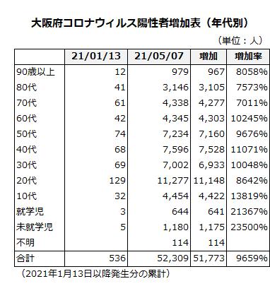大阪府コロナウィルス陽性者数増加表(年代別)