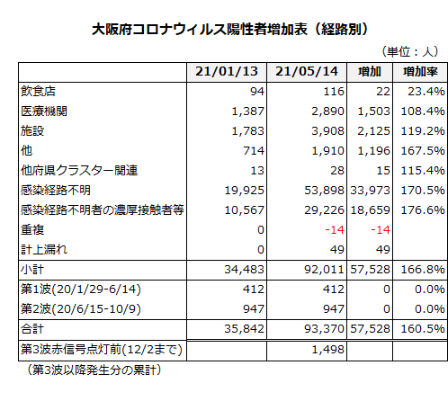 大阪府コロナウィルス陽性者増加表(経路別)