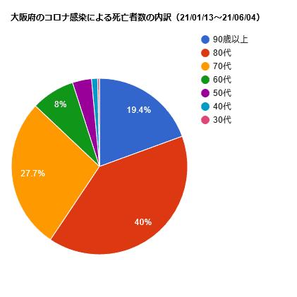 大阪府のコロナ感染による死亡者数の内訳(21/01/13~21/06/04)
