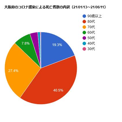 大阪府のコロナ感染による死亡者数の内訳(21/01/13~21/06/11)