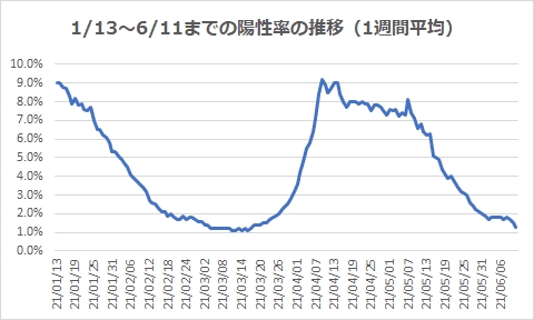 1/13~6/11までの陽性率の推移(1週間平均)