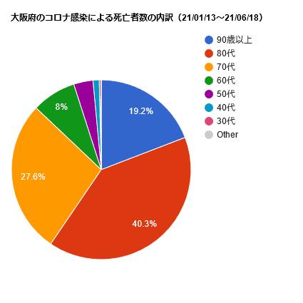 大阪府のコロナ感染による死亡者数の内訳(21/01/13~21/06/18)
