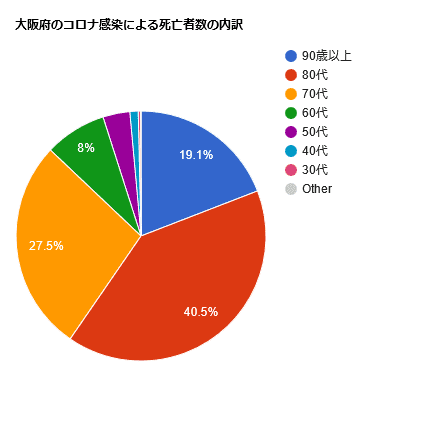 大阪府のコロナ感染による死亡者数の内訳(21/01/13~21/06/25)