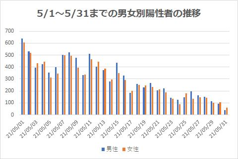 5/1~5/31までの男女別陽性者の推移