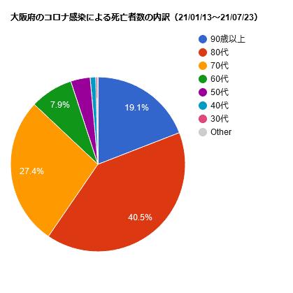 大阪府のコロナ感染による死亡者数の内訳(21/01/13~21/07/23)