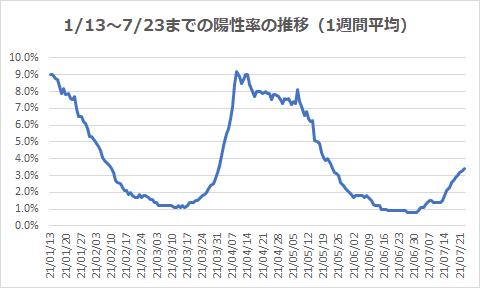 1/13~7/23までの陽性率の推移(1週間平均)