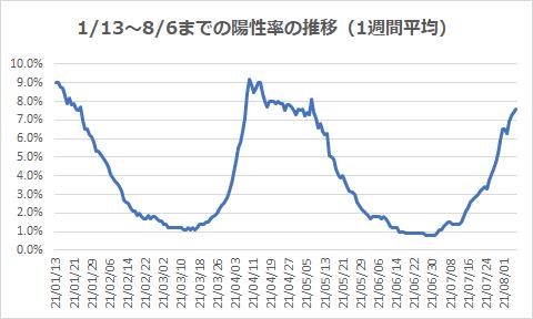 1/13~8/6までの陽性率の推移(1週間平均)