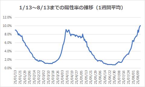 1/13~8/13までの陽性率の推移(1週間平均)