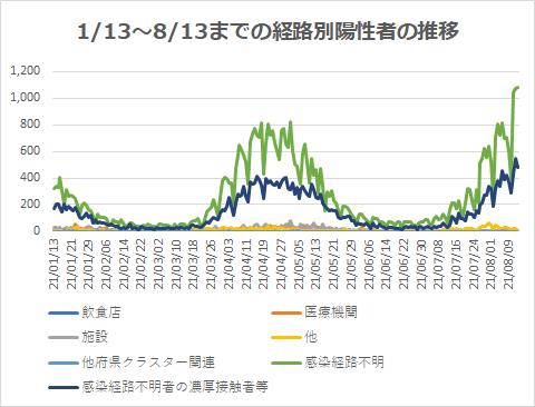 1/13~8/13までの経路別陽性者の推移