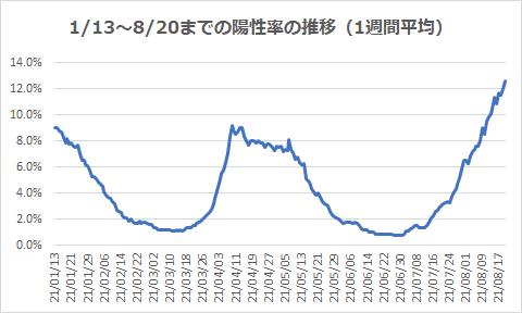 1/13~8/20までの陽性率の推移(1週間平均)