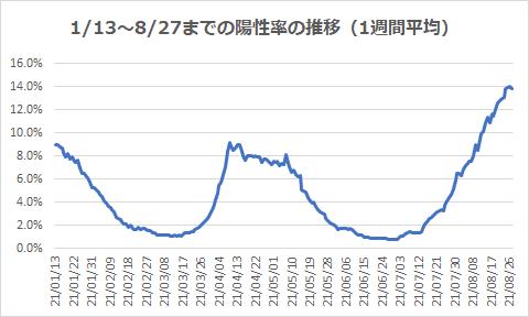 1/13~8/27までの陽性率の推移(1週間平均)
