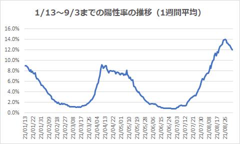 1/13~9/3までの陽性率の推移(1週間平均)
