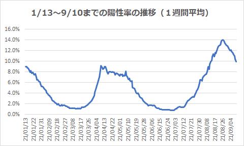 1/13~9/10までの陽性率の推移(1週間平均)
