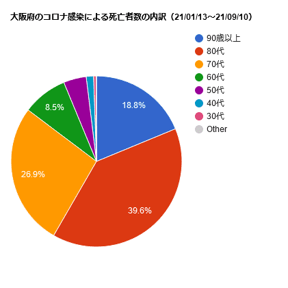 大阪府のころ感染による死亡者数の内訳(21/01/13~21/09/10)