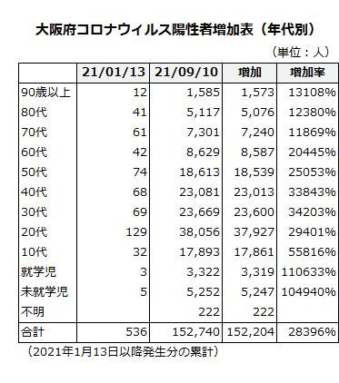 大阪府コロナウィルス陽性者増加表(年代別)
