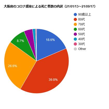 大阪府のコロナ感染による死亡者数の内訳(21/01/13~21/09/17)