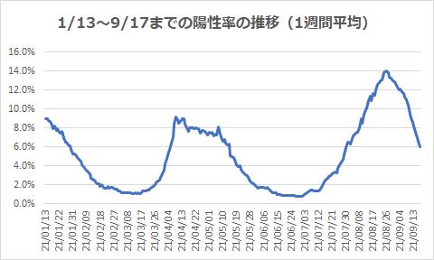 1/13~9/17までの陽性率の推移(1週間平均)