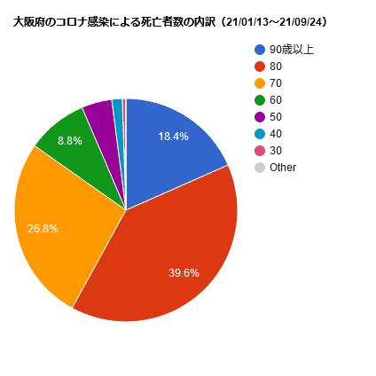 大阪府のコロナ感染による死亡者数の内訳(21/01/13~21/09/24)