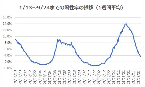 1/13~9/24までの陽性率の推移(1週間平均)