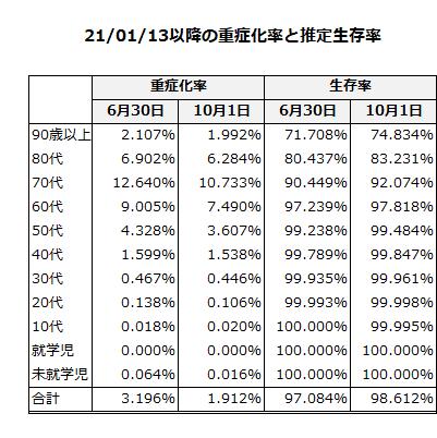21/01/13以降の重症化率と推定生存率