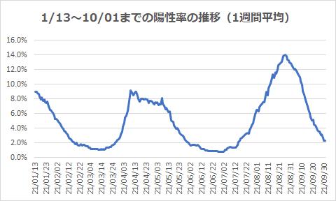 1/13~10/01までの陽性率の推移(1週間平均)