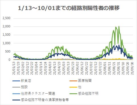 1/13~10/01までの経路別陽性者の推移